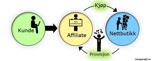 Hva er affiliate-markedsøring