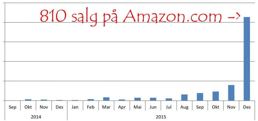 Amazon salg Desember 2015