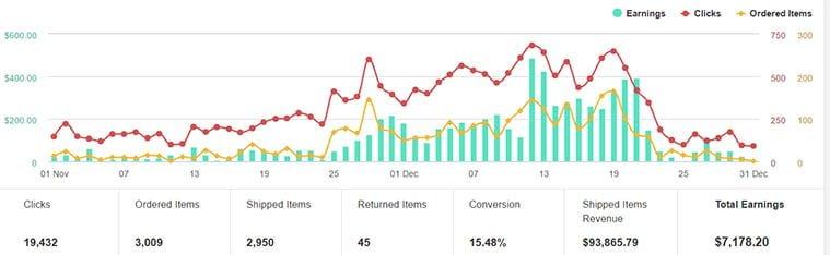 Amazon.com provisjonen fra November til Desember 2016