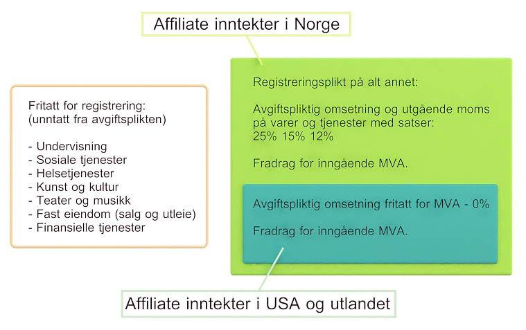 Innenfor og utenfor MVA registrerinsplikt. Hvor faller affiliate markedsføring?